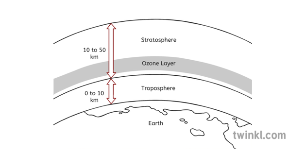 diagram of atmosphere ozone layer black and white
