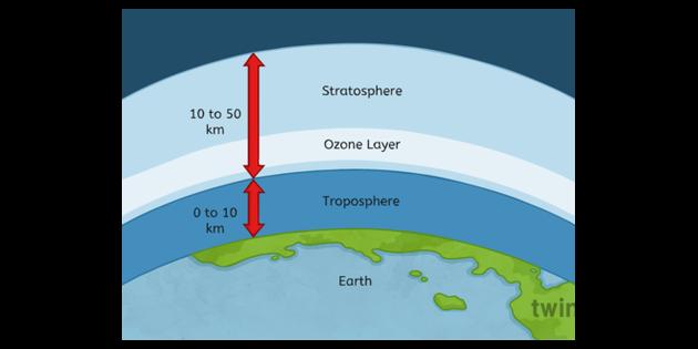 diagram of atmosphere ozone layer