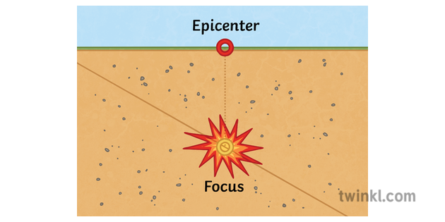Earthquake Epicenter Geography Diagram Secondary Illustration Twinkl