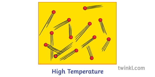 What is Temperature? Answered Twinkl Teaching Wiki