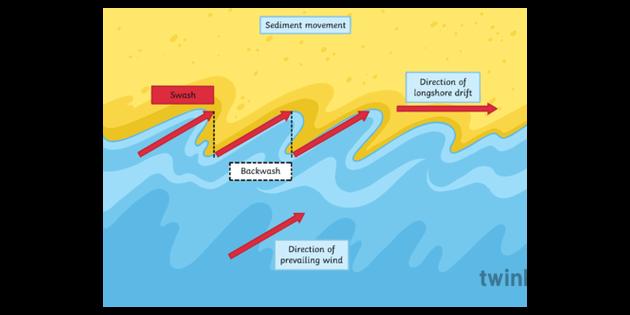 Longshore Drift Labelled Illustration