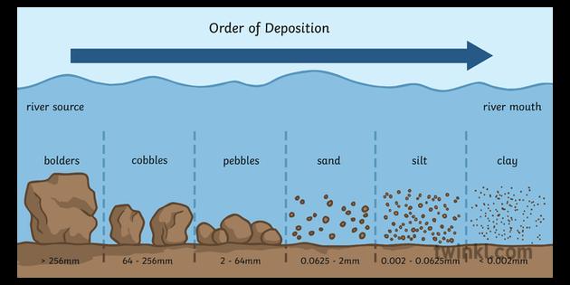 Order Of Deposition Diagram Geography Diagram River