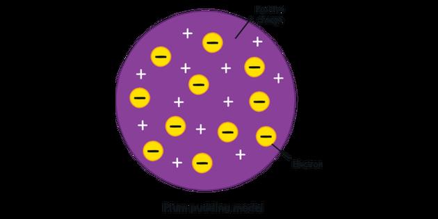 Plum Pudding Model Science Diagram Ks4 Illustration