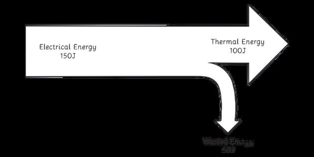 Sankey Diagram Science KS3 KS4 Bw RGB Ilustración - l on n2 chart, medieval castle diagram, material flow diagram, diagramming software, porter diagram, control flow diagram, fox diagram, traffic flow diagram, petri net, bell diagram, state diagram, moody diagram, hill diagram, value added diagram, nassi–shneiderman diagram, data flow diagram, energy diagram, system context diagram, functional flow block diagram, nelson diagram, car diesel engine diagram, free body diagram, dalton diagram, ishikawa diagram, swim lane, hart diagram, compressed air system diagram, berry diagram, sage diagram, swan diagram,