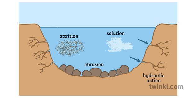 Types Of Erosion Geography Rivers Diagram Secondary 2