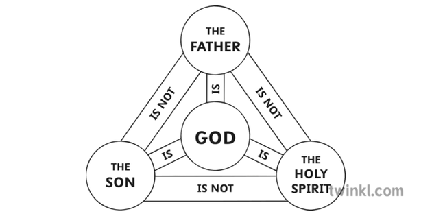 The Holy Trinity Diagram Black and White Illustration - Twinkl