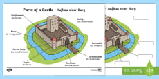 * NEW * Labelled Diagram Of A Castle Display Poster English/German