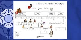 Tudors And Stuarts Royal Family Tree Worksheet Activity