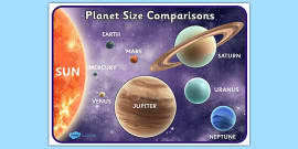Planets Size Comparison Poster Detailed Images