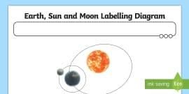 Earth and sun shading worksheet worksheets worksheet work earth sun and moon labelling diagram activity ccuart Choice Image