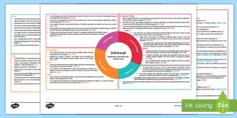 Edinburgh Second Level CfE IDL Topic Web - Scottish CfE, cross curricular, plan, planner, planning, overview, IDL, 2nd level, Scotland, city, c