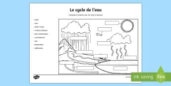 Schéma à compléter : Le cycle de l'eau - climat, climate, pluie, évaporation, condensation, précipitations, ruissellement, infiltration, m