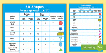 3D Shapes Properties Display Poster English/Romanian - geometry, shape resources, EAL, translation
