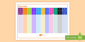 A4 Place Value Support Desk Mat - A4 Place Value Support Desk Mat - place, value, number, support, maths, mathematics, secondary,,plac