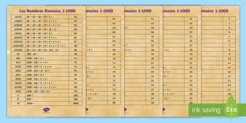 Poster : Les nombres romains - Rome, romains, romans, nombres romains, roman numbers, maths, mathématiques, histoire, history, ant