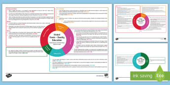 Global Goals Quality Education Second Level CfE IDL Topic Web - Learning For Sustainability, UNICEF, Inclusive Education, Education For All, Lifelong Learning,,Scot