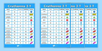 Póstaer Taispeána A2: Cruthanna 3-T - Mata, Maths, cruthanna, cruth 3-T, 3D shapes, display poster,Irish, Gaeilge Medium Schools