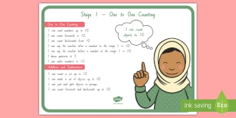 Stage 1 Maths Display Posters - Stage 1, Numeracy Project, Learning intentions, NZ maths, year 1 maths