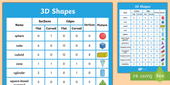 Properties of 3D Shapes Poster - shapes, 3D shapes, poster
