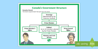 Canada's Structure of Government Display Poster - Canada, government, hierarchy, prime minister, Canadian, political, politics