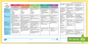 Australian Curriculum Year 4 Narrative Assessment Rubric/Guide to Making Judgement - Writing, Literacy, ACARA, Marking, Criteria, Moderation, Genre, English, ACELY1694, fiction, story,A