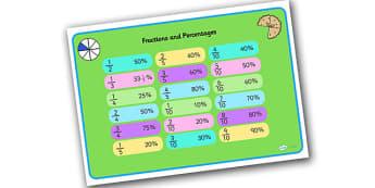 Fraction and Percentages Equivalents Mat - fractions, percentages, equivalents, mat, fractions mat, numeracy, maths, maths mat, word mat, keyword mat