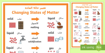 Changing States of Matter Display Poster Arabic/English - melting, heating, freezing, condensation, evaporation, changing matter, ACSSU077, arabic