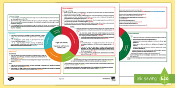 Sight and Sound Second Level CfE IDL Topic Web - Planner, plan, planning, overview, cross-curricular, Science, Body Systems, Eyesight, hearing,Scotti