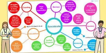 Dyscalculia Interactive Mind Map PowerPoint - SEN, SEN powerpoint