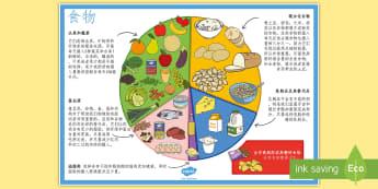 健康饮食海报 - 食物,食物分类,健康的饮食,脂肪,蛋白质,维生素, 奶制品