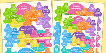 EYFS Characteristics of Effective Learning A3 Poster for Parents