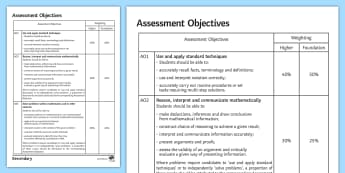 GCSE Maths: Assessment Objectives Overview - new Curriculum, kS4, 9-1, Content, A01, A02, A03, Use And apply, reasoning and fluency, problem solv