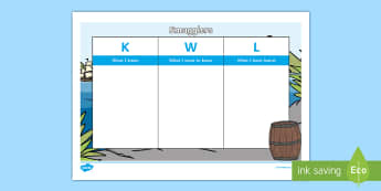 Smugglers KWL Grid  - editable,  word, know, learn, self assessment,questions