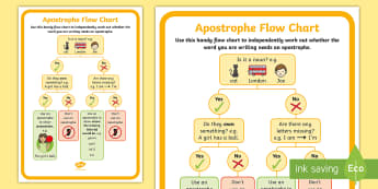 KS1 Use of Apostrophes Flow Chart Poster - GPS, spag, punctuation, independent writing, writing prompt, visual prompt, English, Literacy, posse