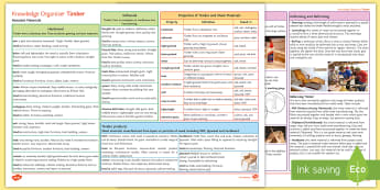 Joining and Forming Timber Knowledge Organiser - Wood, GCSE Design & Technology, OCR Design & Technology, OCR Resistant Materials, Resistant Material