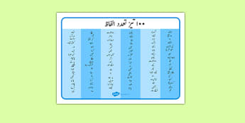 100 High Frequency Words Word Mat Urdu - word mat, frequency words, high frequecy words, high frquency words, high freqency words, high frequeny words, high frequencey words, high frequnecy words, flyr high frequency words, High Requency Words, vc wo