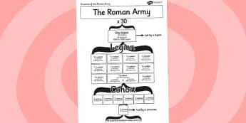 Roman Army Structure Visual Aid - roman, roman army, visual aid