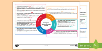 Enterprise First Level CfE IDL Topic Web - Planner, plan, planning, overview, cross-curricular, 1st level, business, society,Scottish