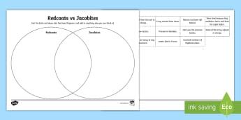 Redcoats vs Jacobites Venn Diagram Activity Sheet - worksheet, Venn Diagrams, Redcoats vs Jacobites, Battle of Culloden armies, armies of the Battle of