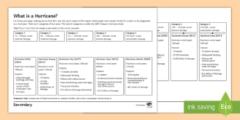 What Is a Hurricane? Activity Sheet - weather, category, examples, definition, wind speed