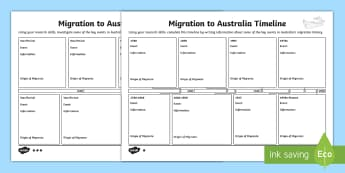 Migration to Australia Timeline Differentiated Activity Sheet - HASS, history, geography, migrate, stories, colony, convicts, family histories, 1800s, ACHASSK109, A