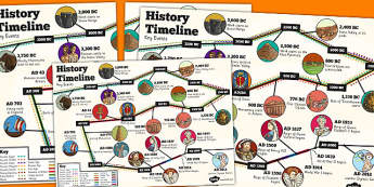 KS2 History Key Events Timeline Poster - history, ks2, poster