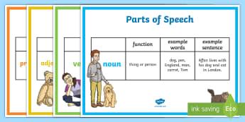 Parts of Speech Display Posters - parts of speech, grammar, display, poster