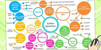 Autism Spectrum Mind Map Interactive PowerPoint - SEN, mind map