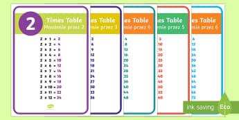 Times Table Display Posters English/Polish -  display poster, display, posters, times table, times tables,Timw,EAL