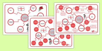 Ziua Sfântului Gheorghe - Harta ideilor principale - Sfântul, Sf. Gheorghe, harta, idei principale, idee principală, decor, balaur, religie, materiale didactice, română, romana, material, material