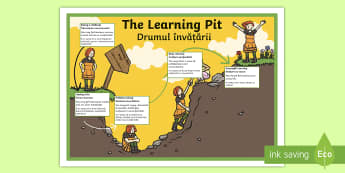 The Learning Pit Display Poster English/Romanian - The Learning Pit - learning techniques, support, information, KS2, key stage 2, EAL