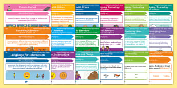 Australian Curriculum – English: Year 1 Content Descriptions Display Pack - Learning Intention, ACARA, WALT, Learning Objective, Learning Goal, Goals, Assessment, National Curr