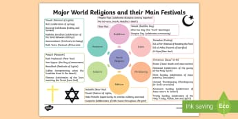 Major World Religions and Festivals Spider Diagram Map - Religious, celebrations, RME, Religious and Moral Education, Teacher Planning Cfe, calendar of relig