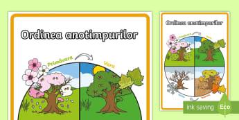 Ordinea anotimpurilor - Planșă  - anotimpuri, vreme, vremea, cele patru anotimpuri, anotimpurile, română, planșe, materiale,Romania